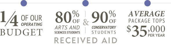 Support for scholarships